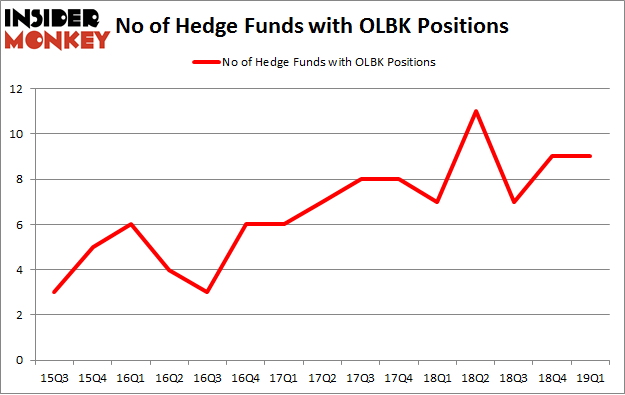 No of Hedge Funds with OLBK Positions