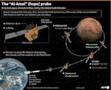 """The """"Hope"""" probe will not land on the Red Planet, but instead orbit it for a whole Martian year"""