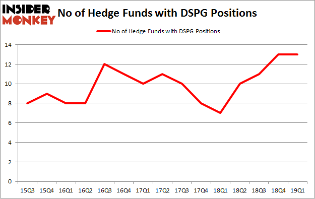 No of Hedge Funds with DSPG Positions