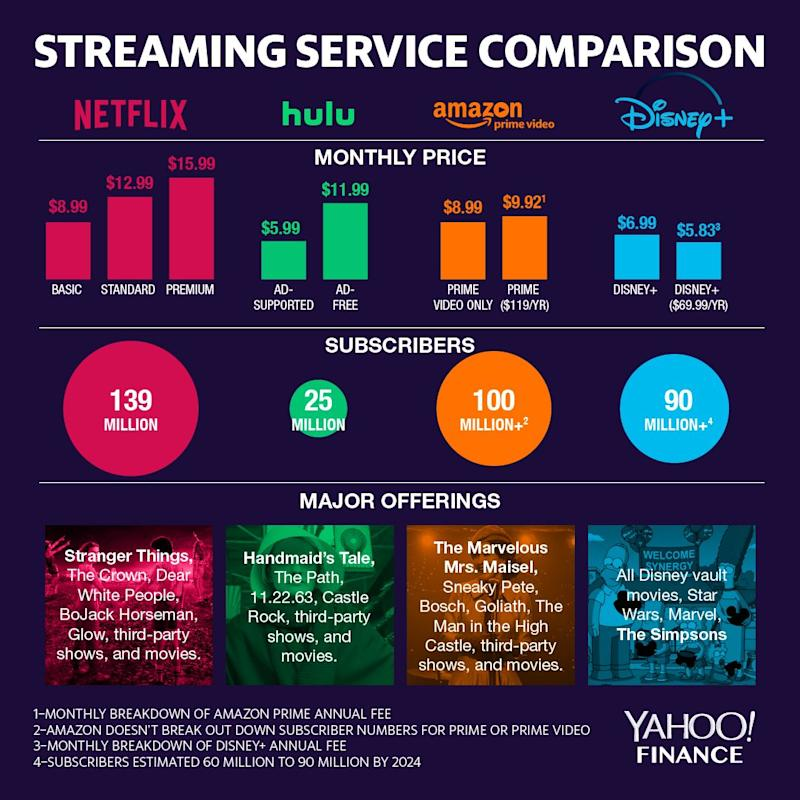 Disney+ matches up nicely with its biggest streaming competitors. (image: Yahoo Finance/David Foster)