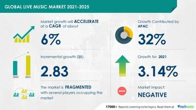 Technavio has announced its latest market research report titled Live Music Market by Revenue, Genre, and Geography - Forecast and Analysis 2021-2025
