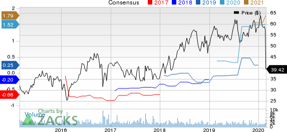 Cornerstone OnDemand, Inc. Price and Consensus