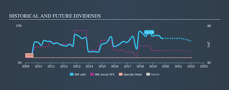 NYSE:BKE Historical Dividend Yield, October 5th 2019