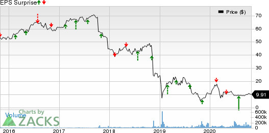 Pacific Gas  Electric Co. Price and EPS Surprise