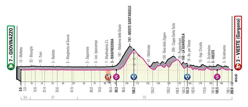 Giro d'Italia 2020, stage eight profile — Giro d'Italia 2020 route: How to watch live TV coverage and follow the race stages
