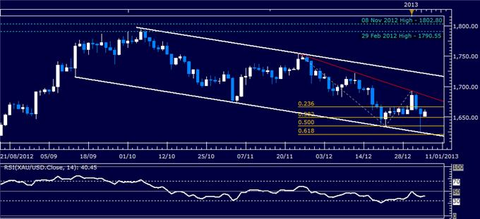 Forex_Analysis_US_Dollar_Chart_Setup_Warns_of_Pullback_Ahead_body_Picture_2.png, Forex Analysis: US Dollar Chart Setup Warns of Pullback Ahead