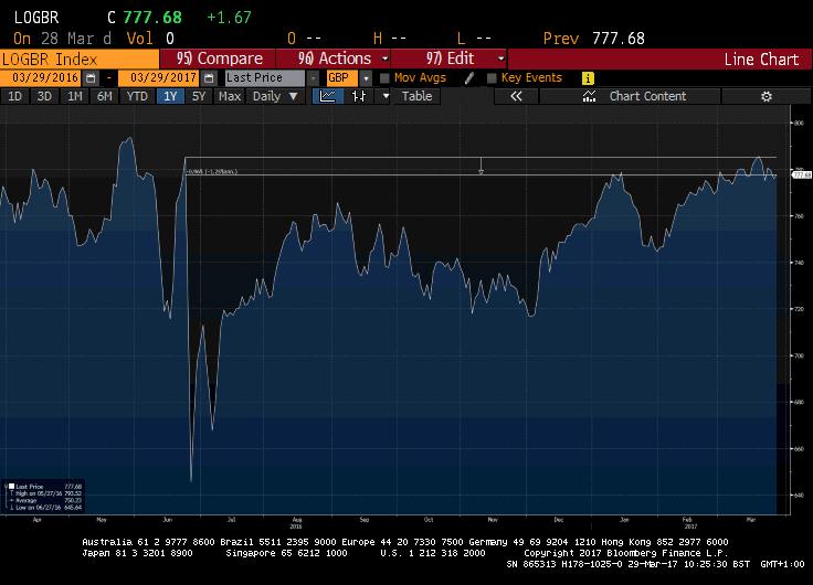 FTSE Local UK index - Credit: Bloomberg