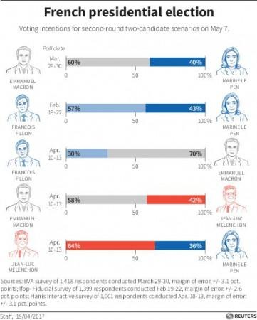 French poll graphic