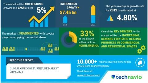Global Outdoor Furniture Market 2019-2023 | Increasing Demand for Environment-Friendly Outdoor Furniture to Boost Growth | Technavio