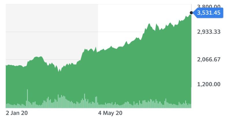Amazon shares. Chart: Yahoo Finance