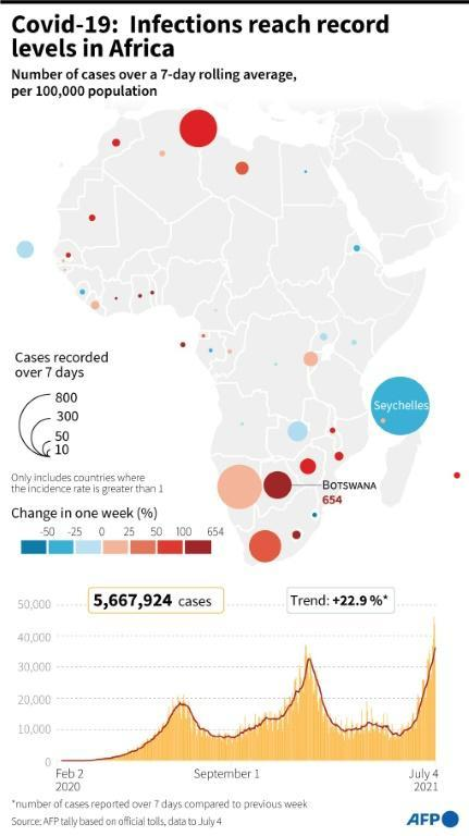 Covid-19: cases rising in Africa