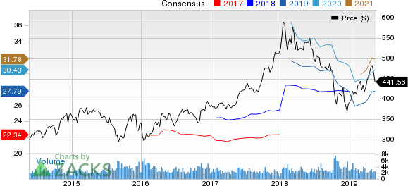 BlackRock, Inc. Price and Consensus