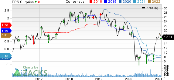 Allegheny Technologies Incorporated Price, Consensus and EPS Surprise