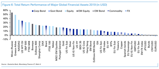 Major asset returns for 2019 measured in dollars. Photo: Deutsche Bank