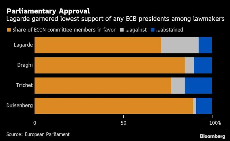 Lagarde Trails Prior ECB Presidents in Winning Over EU Lawmakers