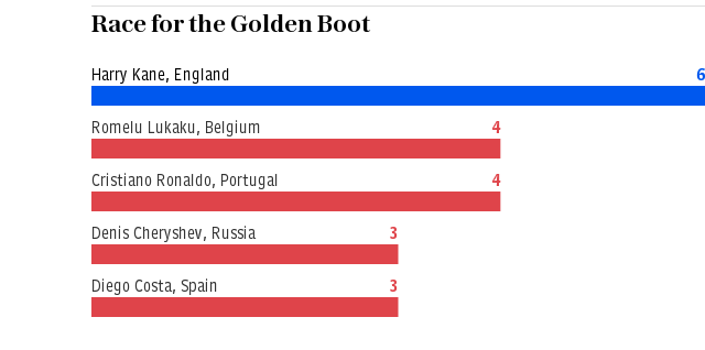 Race for the Golden Boot