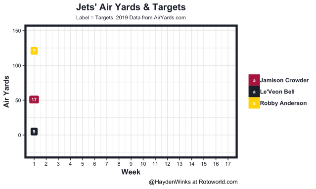 Jets air yards and targets