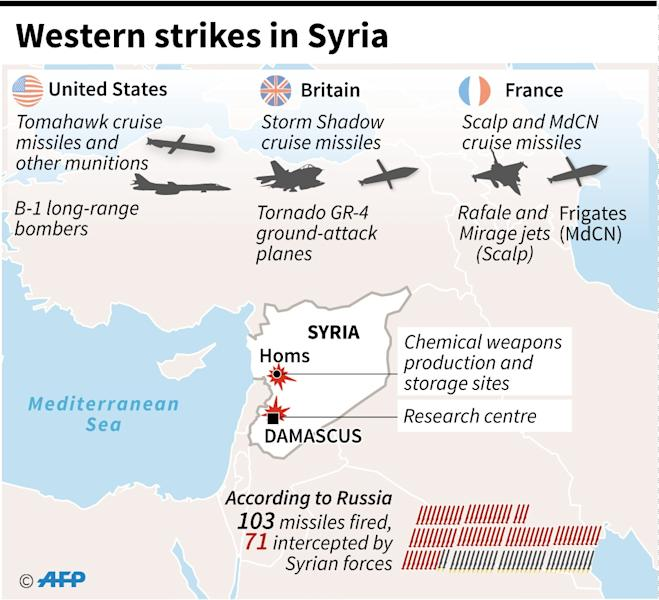 Details on types of weapons reportedly used by Britain, France and the United States during strikes on April 14 against targets in Syria. (AFP Photo/Thomas SAINT-CRICQ)
