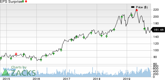 Quaker Chemical Corporation Price and EPS Surprise