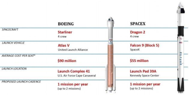 Comparison of Space Charges
