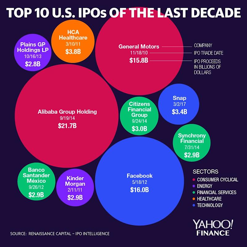 Top 10 US IP Over the past decade (David Foster / Yahoo Finance) [19659003] Top 10 US IPOs in the last decade (David Foster / Yahoo Finance)
