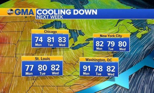 PHOTO: A cool down is finally in the forecast for the work week ahead. (ABC News)