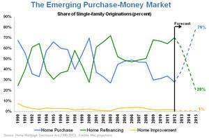 2014: The Emerging Purchase Market