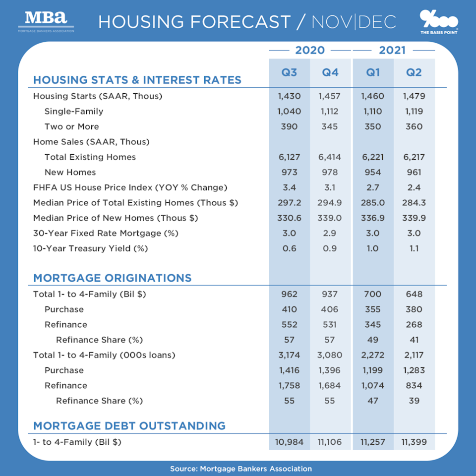 Home Prices, Mortgage Rates, Size of Mortgage Market - Outlook 3Q20 to 2Q21 - MBA outlook as of 2020-12 - The Basis Point