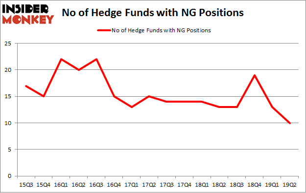 No of Hedge Funds with NG Positions