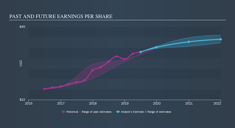 NasdaqGS:CACC Past and Future Earnings, October 5th 2019