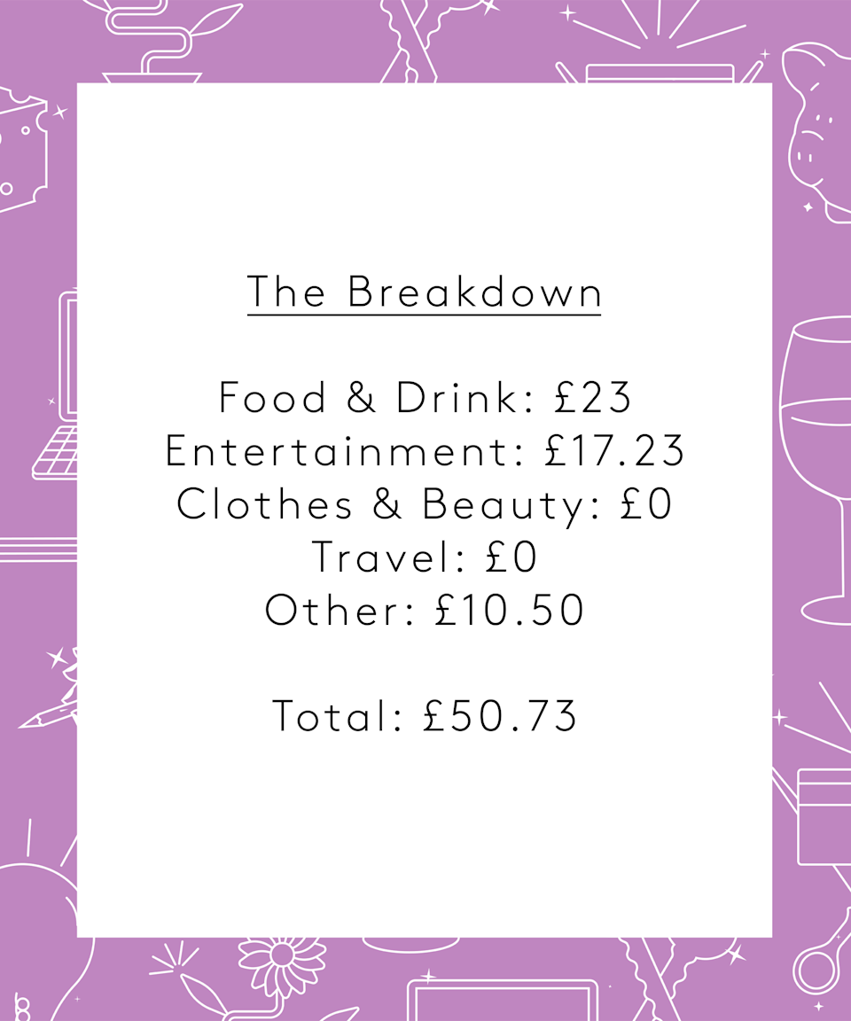 """<strong>The Breakdown</strong><br><br>Food & Drink: £23<br>Entertainment: £17.23<br>Clothes & Beauty: £0<br>Travel: £0<br>Other: £10.50<br><br><strong>Total:</strong> <strong>£50.73</strong><br><br><strong>Conclusion</strong><br><br>""""The most eye-opening part of doing this money diary was actually realising how much I snack and how little I exercise, which is probably why sleeping is such an issue for me. I feel hyperconscious of what I spend my money on given that it's benefits but even though I earn so little I think there's room to treat myself a little bit more. Maybe I'll buy those work boots I wanted after all."""""""