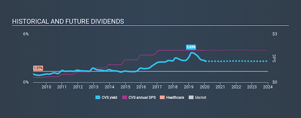 NYSE:CVS Historical Dividend Yield, January 18th 2020