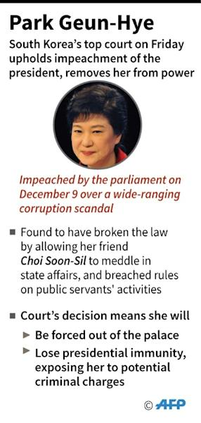 South Korean President Park Geun-Hye is fired by the country's top court, losing her executive immunity from prosecution