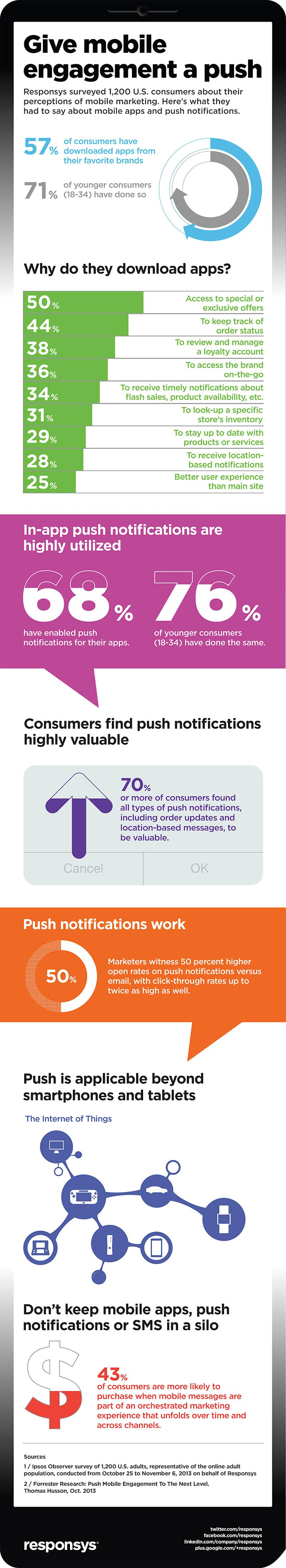 Mobile Marketing and the Magic of Push Notifications (Infographic)