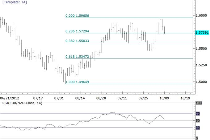 Possible_Trading_Setups_in_Euro_Commodity_FX_Crosses_body_eurnzd.png, Possible Trading Setups in Euro Commodity FX Crosses