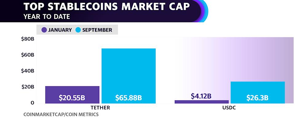 Top stablecoins Tether and USDC have seen their market caps swell so far in 2021. Investors often shift to holding stablecoins during times of volatility instead of cashing out into physical dollars.