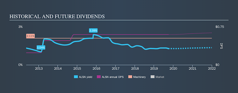 NYSE:ALSN Historical Dividend Yield, September 29th 2019