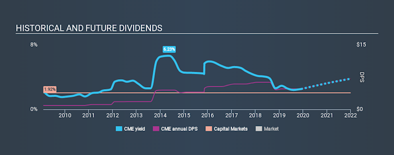 NasdaqGS:CME Historical Dividend Yield, December 2nd 2019