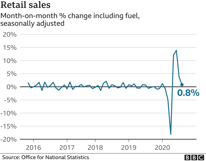 Retail sales chart