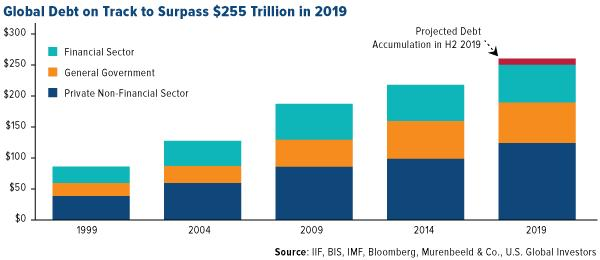 Global Debt on Track to Surpass $255 Trillion in 2019