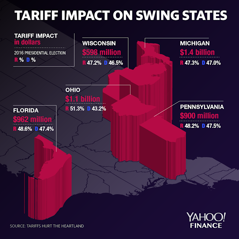 tariff impact on swing states