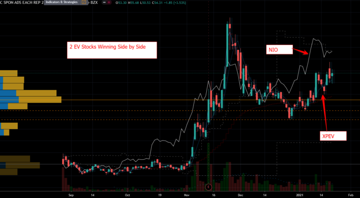 XPeng (XPEV) Stock Chart Showing Wild Action