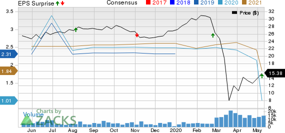 OUTFRONT Media Inc Price, Consensus and EPS Surprise