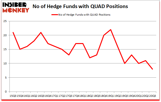 Is QUAD A Good Stock To Buy?