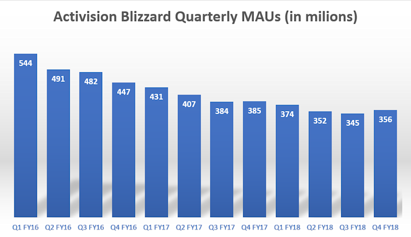 A bar chart showing Activision Blizzard's quarterly monthly active users declining from 544 million in the first quarter of 2016 to 356 million in the fourth quarter of 2018.