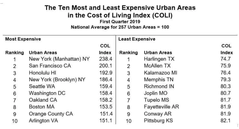 The most and least expensive U.S. cities. (Source: The Council for Community and Economic Research)