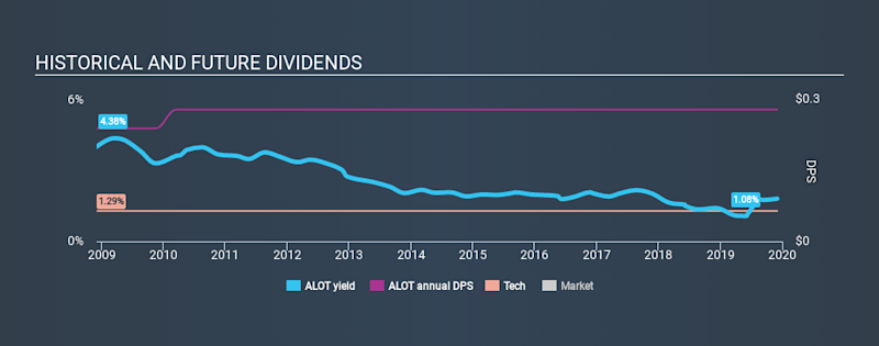 NasdaqGM:ALOT Historical Dividend Yield, December 2nd 2019
