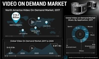 Video On Demand Market Size, Share and Global Industry Trend Forecast till 2025