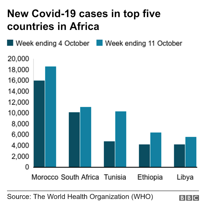 New Covid-19 cases in top five countries in Africa. . Chart showing the increase in cases comparing week ending 4 October to week ending 11 October .