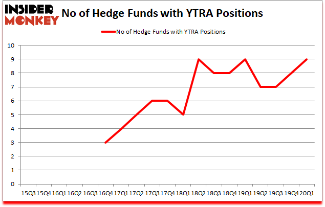 Is YTRA A Good Stock To Buy?